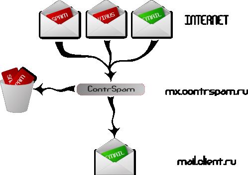 Защита от вирусов спама и внешних атак